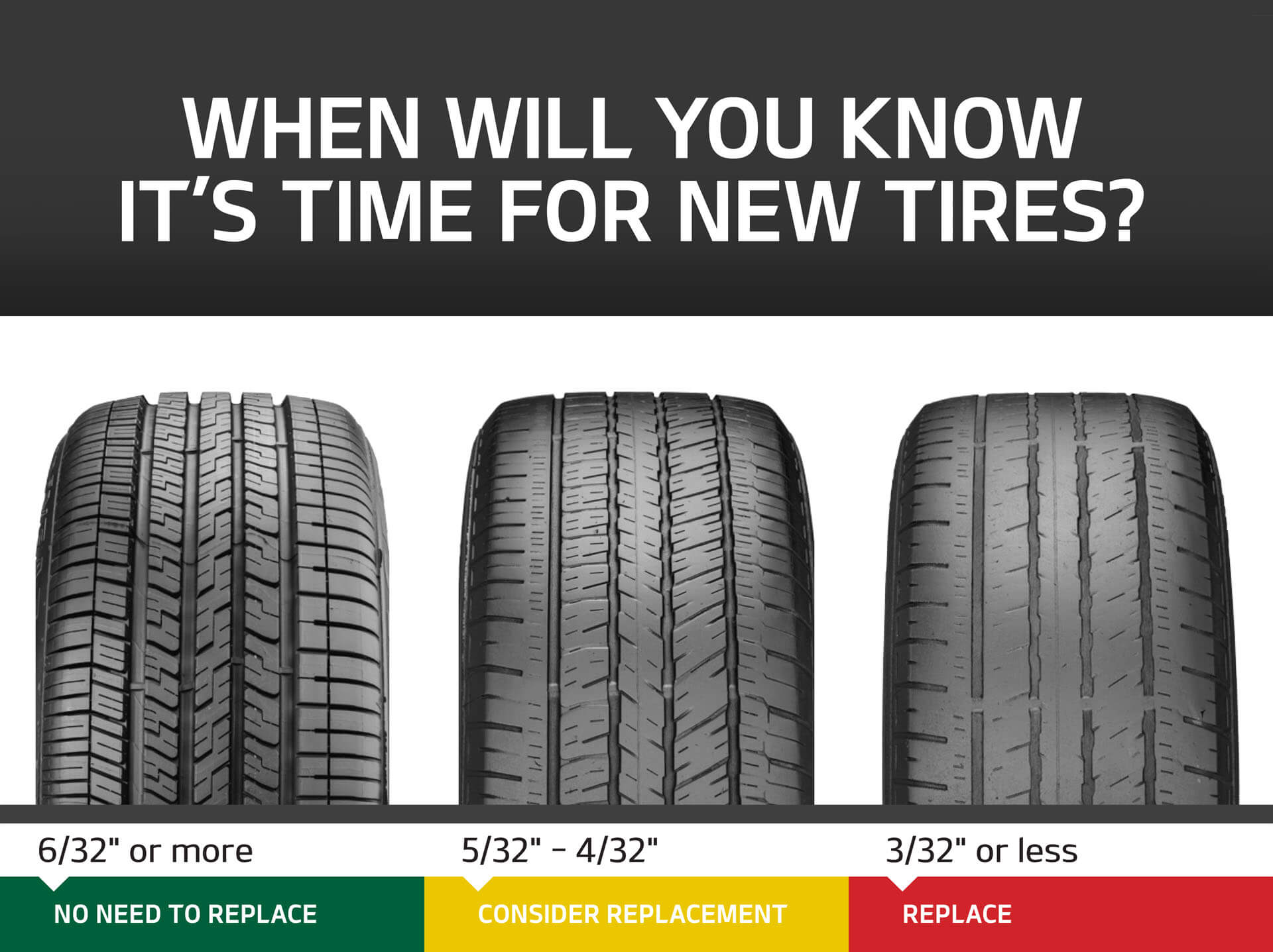 When will you know it's time for new tires? 6/32 inches of tread, no need to replace. 5/32 to 4/32 inches of tread, consider replacement. 3/32 inches of tread or less, it's time to replace the tires.